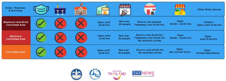 thailand zones how to enter thailand in covid 19